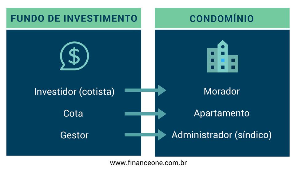 Fundo de investimento em forex