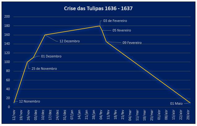 crise das tulipas