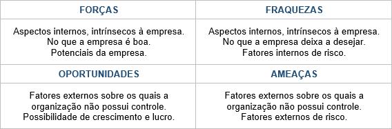 tabela analise SWOT