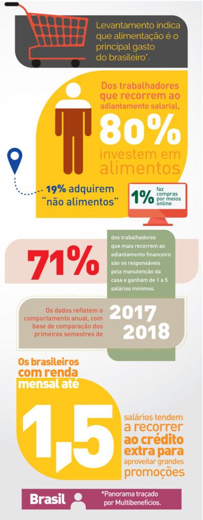 Alimentação é o principal gasto do brasileiro