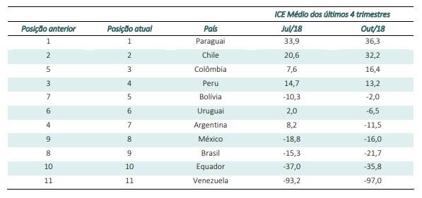 Economia da América latina