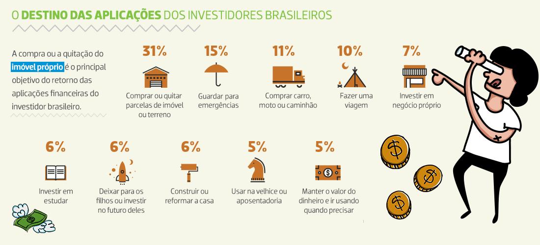 No que o investidor brasileiro aplica seu dinheiro. Fonte: Anbima