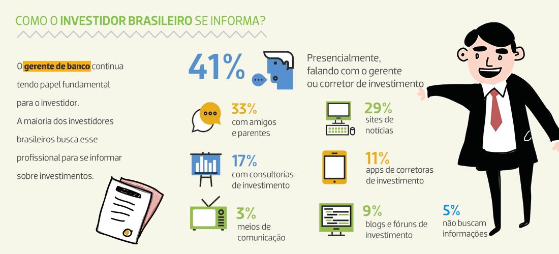 investidor brasileiro. Fonte: Anbima