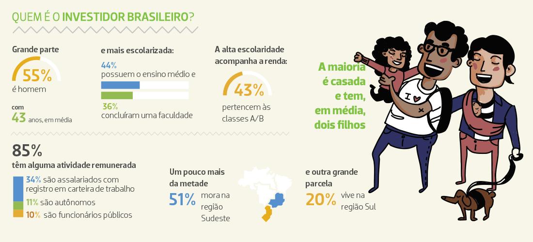 Quem é o investidor brasileiro? Fonte: Anbima