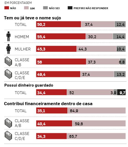 Tabela: Estadão
